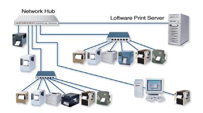 Loftware Print Server 10 Barcode Software
