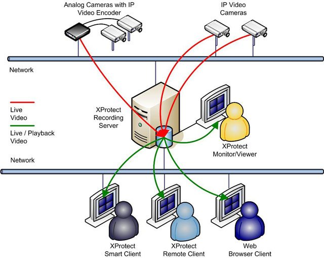 Milestone XProtect Basis+ Surveillance Camera Software