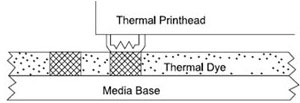 Direct Thermal Printing